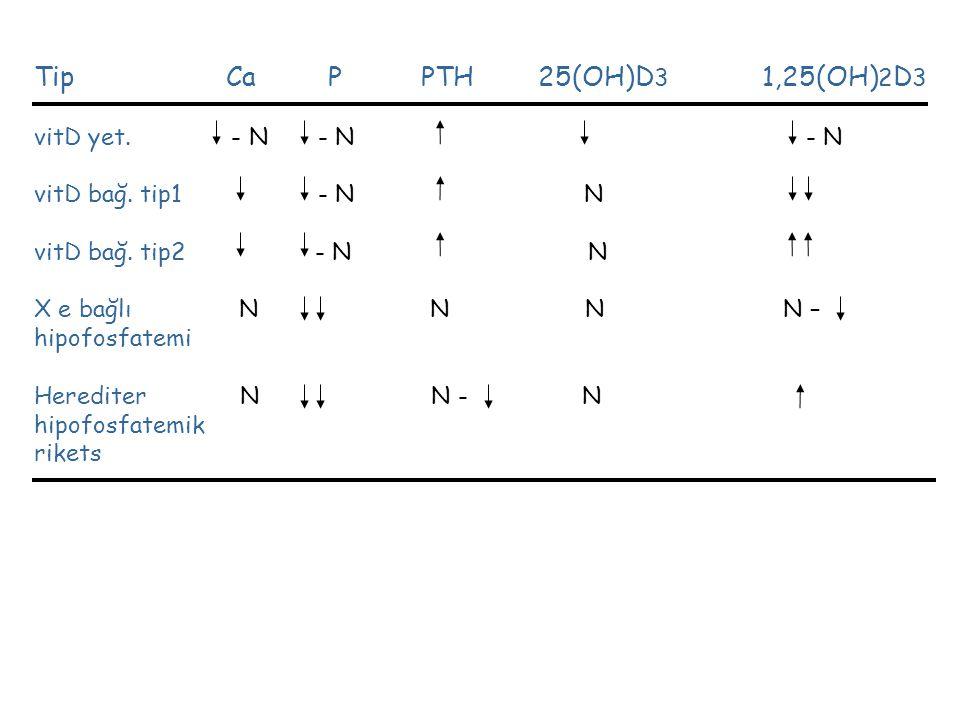 Tip Ca P PTH 25(OH)D 3 1,25(OH) 2 D 3 vitD yet. - N - N - N vitD bağ. tip1 - N N vitD bağ. tip2 - N N X e bağlı N N N N – hipofosfatemi Herediter N N