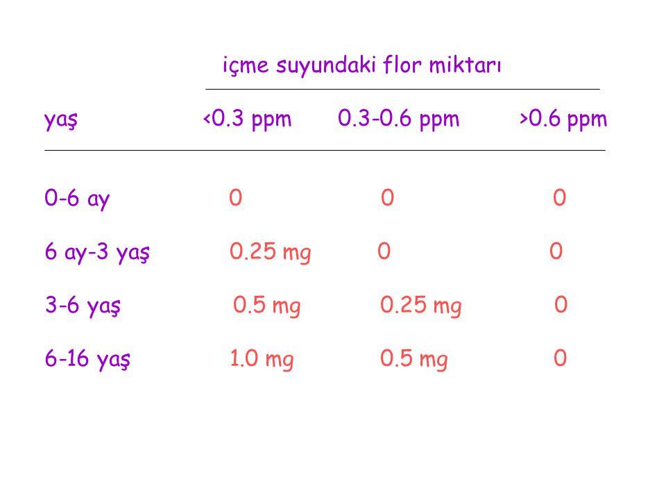 içme suyundaki flor miktarı yaş 0.6 ppm 0-6 ay 0 0 0 6 ay-3 yaş 0.25 mg 0 0 3-6 yaş 0.5 mg 0.25 mg 0 6-16 yaş 1.0 mg 0.5 mg 0