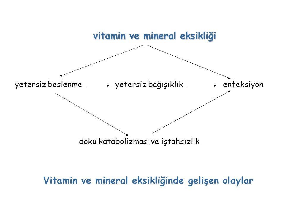 vitamin ve mineral eksikliği yetersiz beslenme yetersiz bağışıklık enfeksiyon doku katabolizması ve iştahsızlık Vitamin ve mineral eksikliğinde gelişe