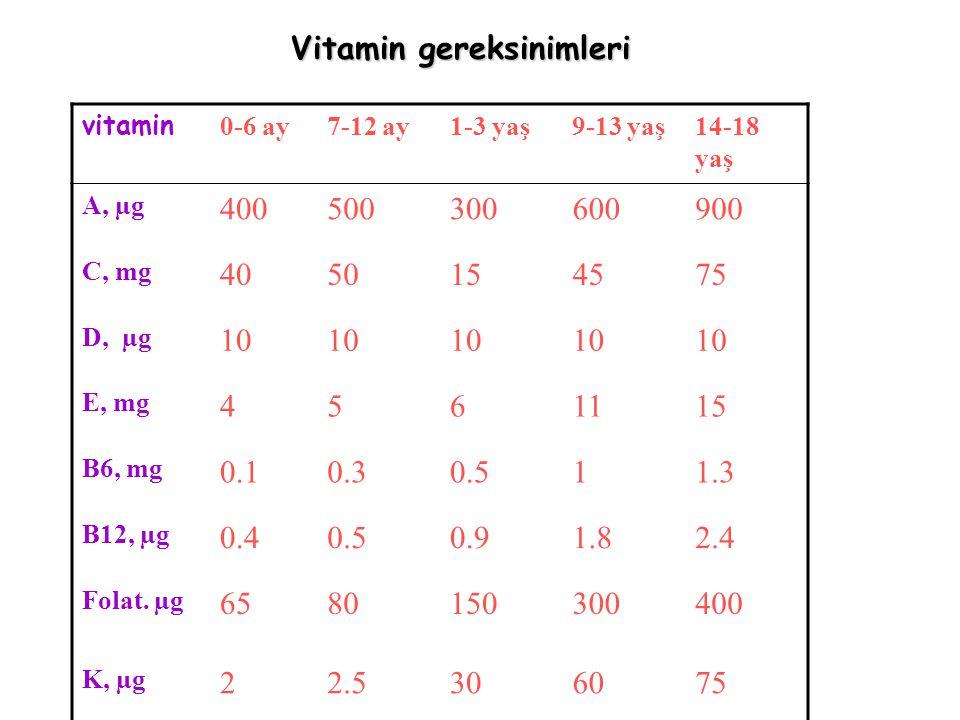 Vitamin D proflaksisi; Doğum sonrası ilk haftalardan başlıyarak 1 yaşına dek günde 400 IU (3 damla vit D3) (1µg=40 IU).