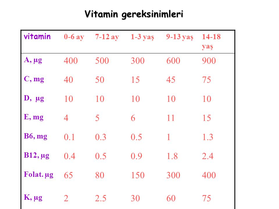 Vitamin gereksinimleri vitamin 0-6 ay7-12 ay1-3 yaş9-13 yaş14-18 yaş A, µg 400500300600900 C, mg 4050154575 D, µg 10 E, mg 4561115 B6, mg 0.10.30.511.3 B12, µg 0.40.50.91.82.4 Folat.