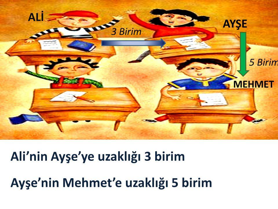 ALİ AYŞE MEHMET 3 Birim 5 Birim Ali'nin Ayşe'ye uzaklığı 3 birim Ayşe'nin Mehmet'e uzaklığı 5 birim
