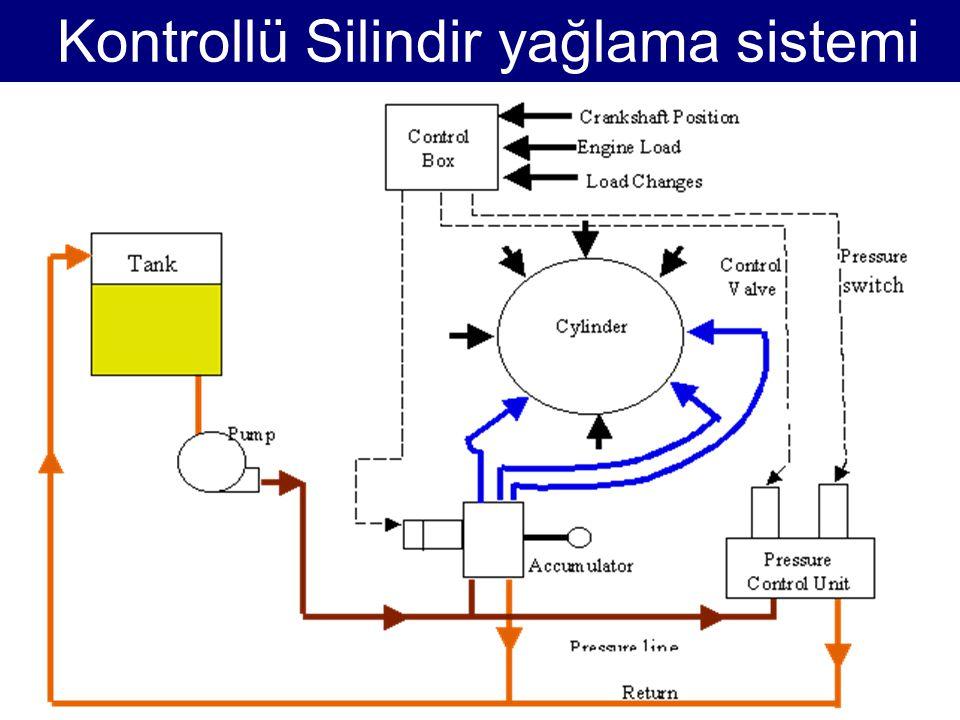 Kontrollü Silindir yağlama sistemi