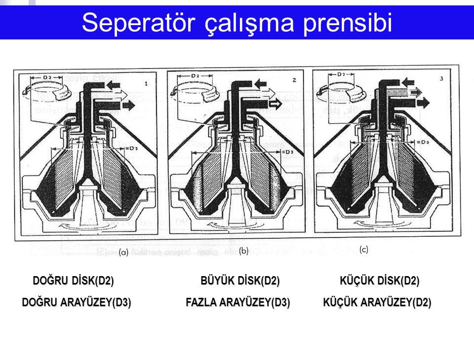 Seperatör çalışma prensibi DOĞRU DİSK(D2) BÜYÜK DİSK(D2) KÜÇÜK DİSK(D2) DOĞRU DİSK(D2) BÜYÜK DİSK(D2) KÜÇÜK DİSK(D2) DOĞRU ARAYÜZEY(D3) FAZLA ARAYÜZEY