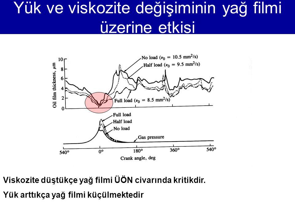 Yük ve viskozite değişiminin yağ filmi üzerine etkisi Viskozite düştükçe yağ filmi ÜÖN civarında kritikdir. Yük arttıkça yağ filmi küçülmektedir