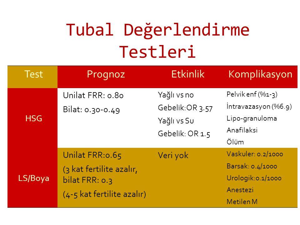 Tubal Değerlendirme Testleri TestPrognozEtkinlikKomplikasyon HSG Unilat FRR: 0.80 Bilat: 0.30-0.49 Yağlı vs no Gebelik:OR 3.57 Yağlı vs Su Gebelik: OR 1.5 Pelvik enf (%1-3) İntravazasyon (%6.9) Lipo-granuloma Anafilaksi Ölüm LS/Boya Unilat FRR:0.65 (3 kat fertilite azalır, bilat FRR: 0.3 (4-5 kat fertilite azalır) Veri yok Vaskuler: 0.2/1000 Barsak: 0.4/1000 Urologik:0.1/1000 Anestezi Metilen M
