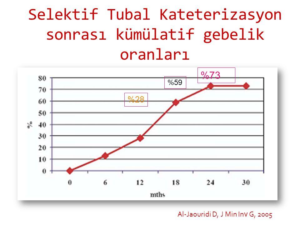 Selektif Tubal Kateterizasyon sonrası kümülatif gebelik oranları Al-Jaouridi D, J Min In v G, 2005 %73 %28 %59