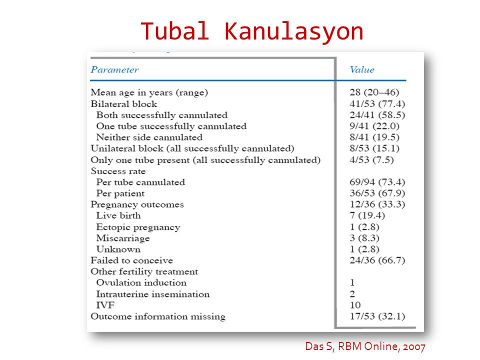 Tubal Kanulasyon Das S, RBM Online, 2007