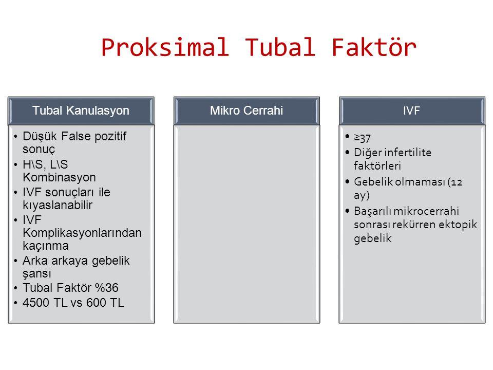 Proksimal Tubal Faktör Tubal Kanulasyon Düşük False pozitif sonuç H\S, L\S Kombinasyon IVF sonuçları ile kıyaslanabilir IVF Komplikasyonlarından kaçınma Arka arkaya gebelik şansı Tubal Faktör %36 4500 TL vs 600 TL Mikro Cerrahi IVF ≥37 Diğer infertilite faktörleri Gebelik olmaması (12 ay) Başarılı mikrocerrahi sonrası rekürren ektopik gebelik