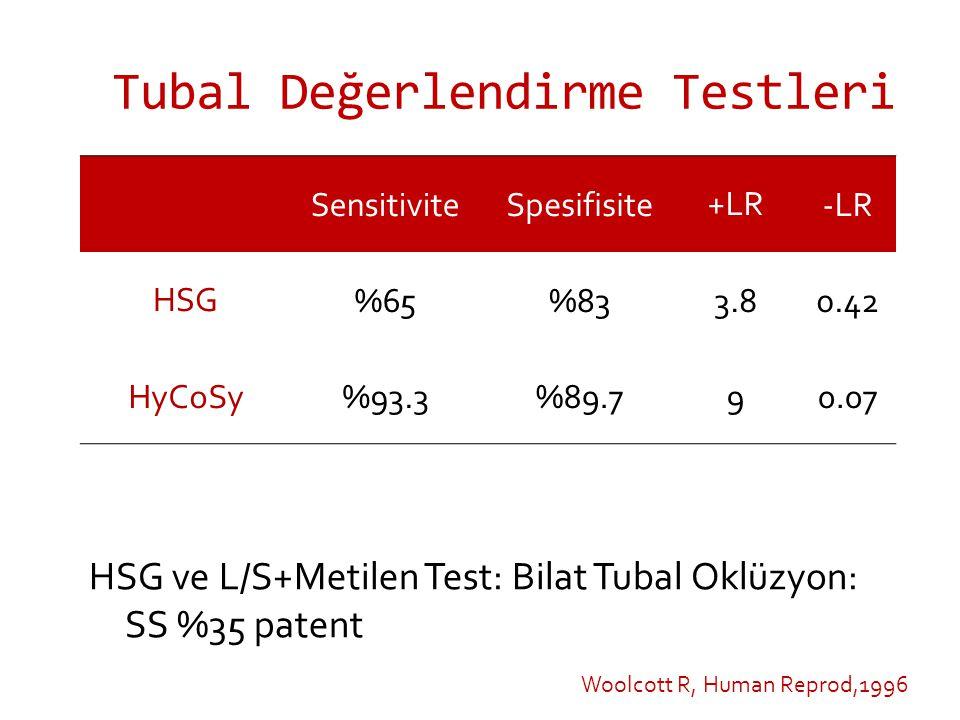 SensitiviteSpesifisite+LR-LR HSG%65%833.80.42 HyCoSy%93.3%89.790.07 HSG ve L/S+Metilen Test: Bilat Tubal Oklüzyon: SS %35 patent Woolcott R, Human Reprod,1996
