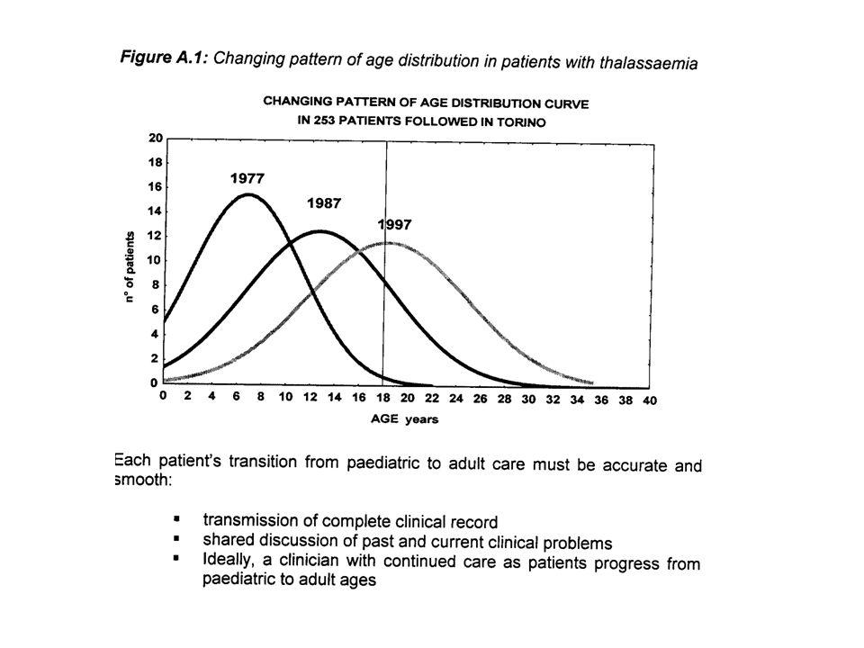 Weeks between transfusions Hb level (g/dl) PretransfusionPosttransfusionMean