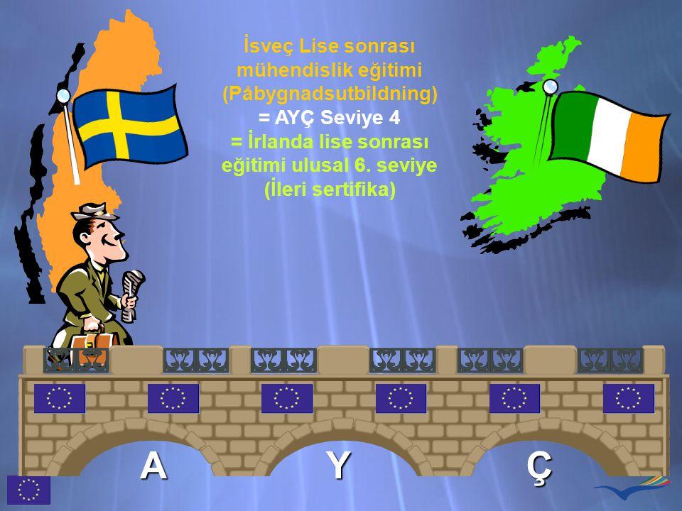 İsveç Lise sonrası mühendislik eğitimi (Påbygnadsutbildning) = AYÇ Seviye 4 = İrlanda lise sonrası eğitimi ulusal 6. seviye (İleri sertifika) AYÇ