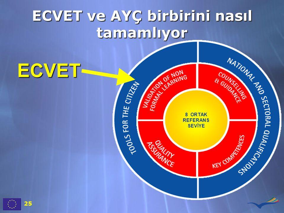 ECVET ve AYÇ birbirini nasıl tamamlıyor 8 ORTAK REFERANS SEVİYE ECVET 25