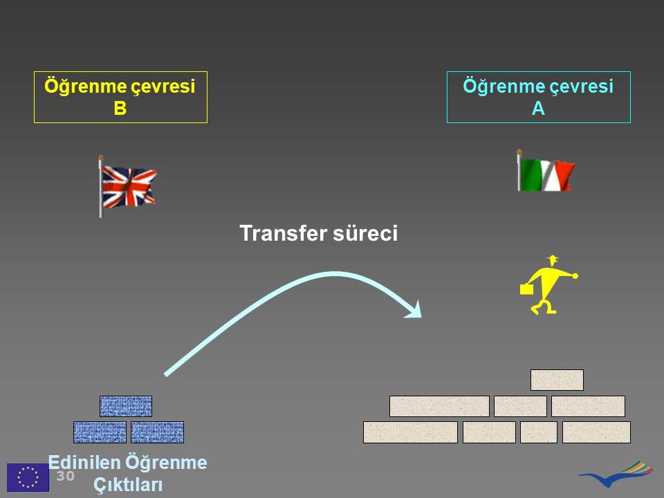 Öğrenme çevresi B Öğrenme çevresi A 30 Transfer süreci Edinilen Öğrenme Çıktıları