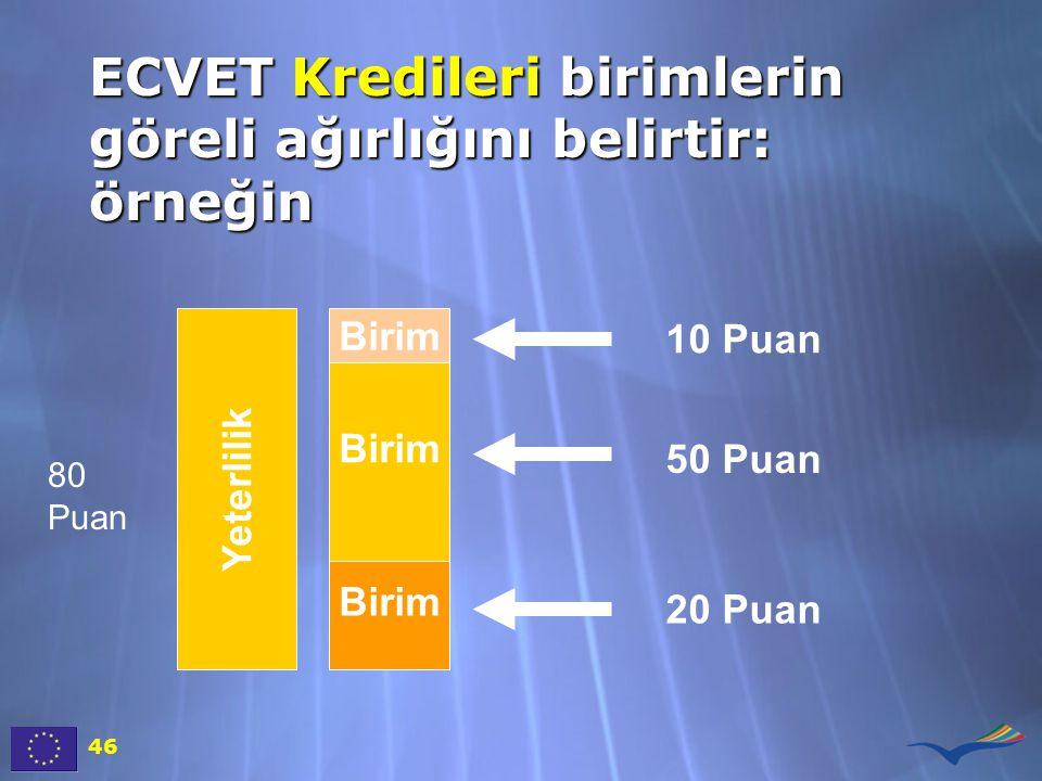 ECVET Kredileri birimlerin göreli ağırlığını belirtir: örneğin 46 Yeterlilik 10 Puan 50 Puan 20 Puan Birim 80 Puan