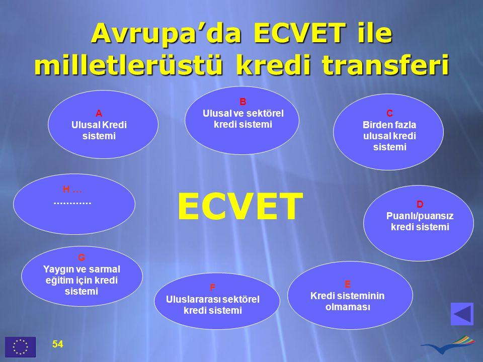 Avrupa'da ECVET ile milletlerüstü kredi transferi A Ulusal Kredi sistemi B Ulusal ve sektörel kredi sistemi C Birden fazla ulusal kredi sistemi E Kredi sisteminin olmaması G Yaygın ve sarmal eğitim için kredi sistemi F Uluslararası sektörel kredi sistemi ECVET D Puanlı/puansız kredi sistemi H … ………… 54