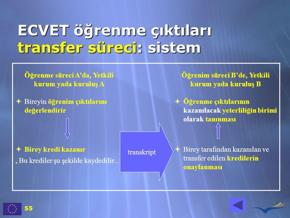 ECVET öğrenme çıktıları transfer süreci: sistem Öğrenme süreci A'da, Yetkili kurum yada kuruluş A Öğrenim süreci B'de, Yetkili kurum yada kuruluş B  Bireyin öğrenim çıktılarını değerlendirir  Öğrenme çıktılarının kazanılacak yeterliliğin birimi olarak tanınması  Birey kredi kazanır, Bu krediler şu şekilde kaydedilir…  Birey tarafından kazanılan ve transfer edilen kredilerin onaylanması transkript 55