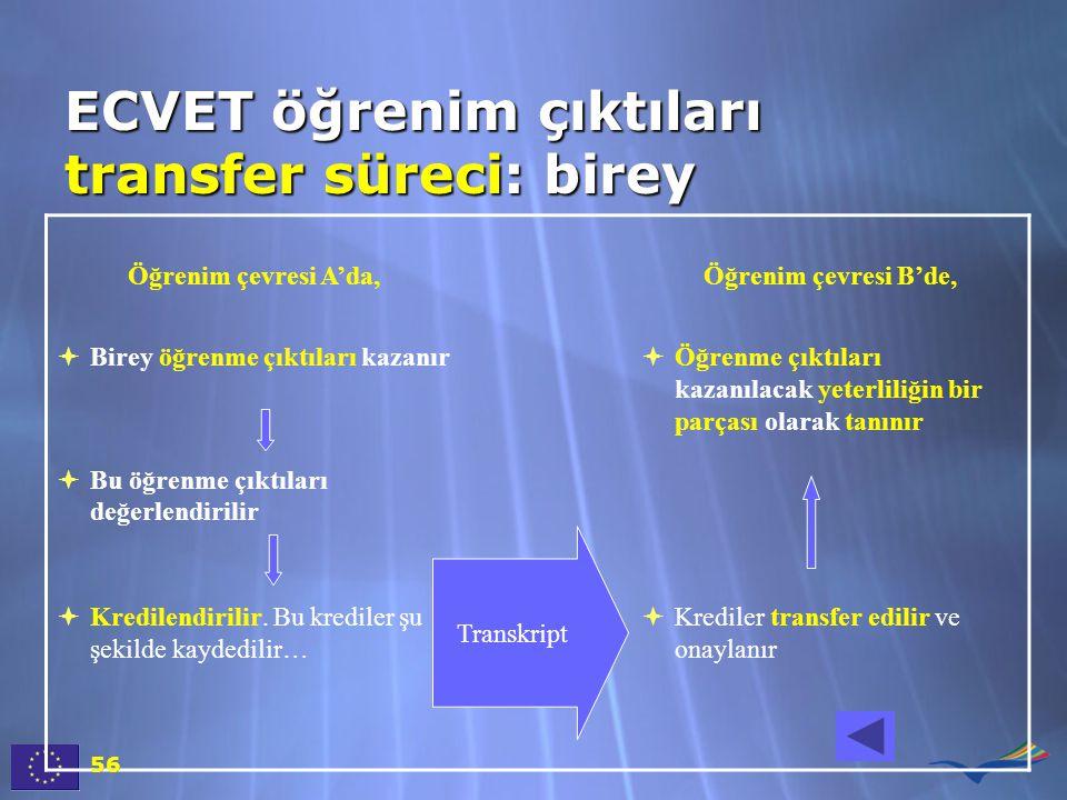 ECVET öğrenim çıktıları transfer süreci: birey Öğrenim çevresi A'da,Öğrenim çevresi B'de,  Birey öğrenme çıktıları kazanır  Bu öğrenme çıktıları değerlendirilir  Öğrenme çıktıları kazanılacak yeterliliğin bir parçası olarak tanınır  Kredilendirilir.