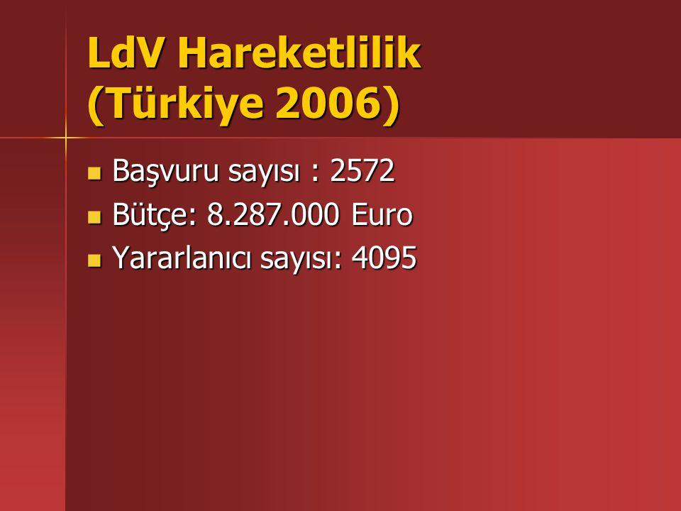 LdV Hareketlilik (Türkiye 2006) Başvuru sayısı : 2572 Başvuru sayısı : 2572 Bütçe: 8.287.000 Euro Bütçe: 8.287.000 Euro Yararlanıcı sayısı: 4095 Yarar