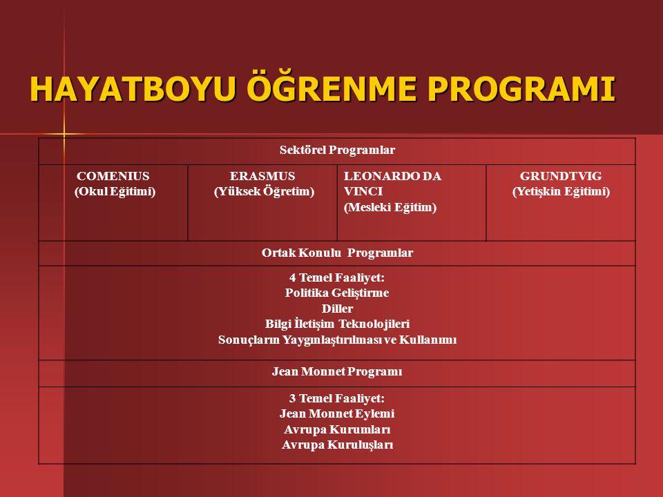 Ortak Bulma ve Proje Hazırlama Tamamlanmış Projeler Kataloğu (Compendium) Tamamlanmış Projeler Kataloğu (Compendium) http://europa.eu.int/comm/education/programmes/leonardo /new/compacc_en.html http://europa.eu.int/comm/education/programmes/leonardo /new/compacc_en.html İyi Proje Uygulamaları Veritabanı (Good Practices Database) İyi Proje Uygulamaları Veritabanı (Good Practices Database)http://leonardo.cec.eu.int/bp/