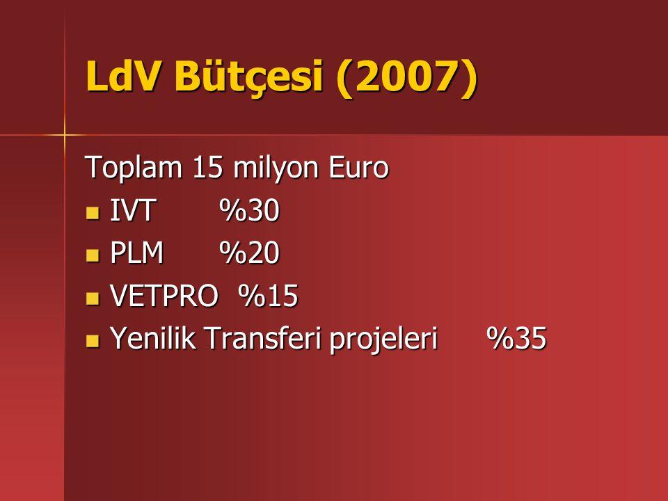 LdV Bütçesi (2007) Toplam 15 milyon Euro IVT %30 IVT %30 PLM %20 PLM %20 VETPRO %15 VETPRO %15 Yenilik Transferi projeleri%35 Yenilik Transferi projel