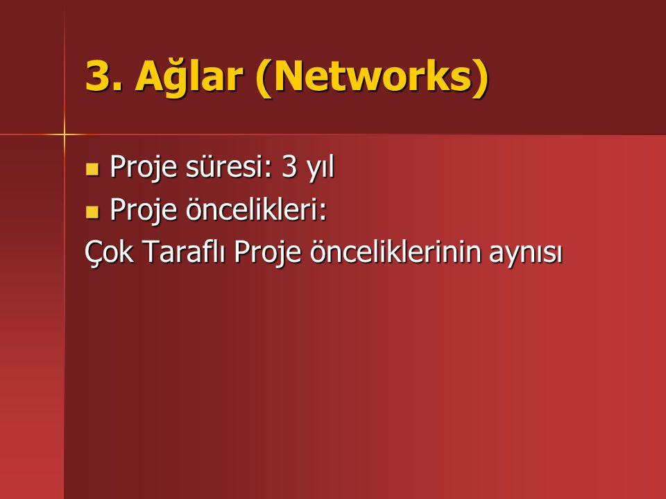 3. Ağlar (Networks) Proje süresi: 3 yıl Proje süresi: 3 yıl Proje öncelikleri: Proje öncelikleri: Çok Taraflı Proje önceliklerinin aynısı