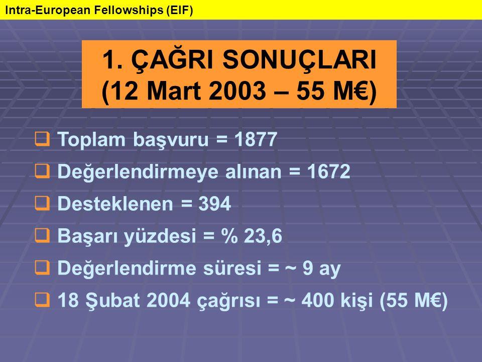  Toplam başvuru = 1877  Değerlendirmeye alınan = 1672  Desteklenen = 394  Başarı yüzdesi = % 23,6  Değerlendirme süresi = ~ 9 ay  18 Şubat 2004 çağrısı = ~ 400 kişi (55 M€) 1.