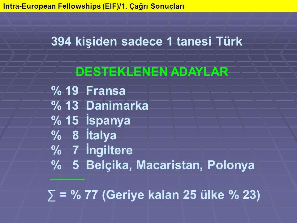 DESTEKLENEN ADAYLAR % 19 Fransa % 13 Danimarka % 15 İspanya % 8 İtalya % 7 İngiltere % 5 Belçika, Macaristan, Polonya ∑ = % 77 (Geriye kalan 25 ülke % 23) Intra-European Fellowships (EIF)/1.