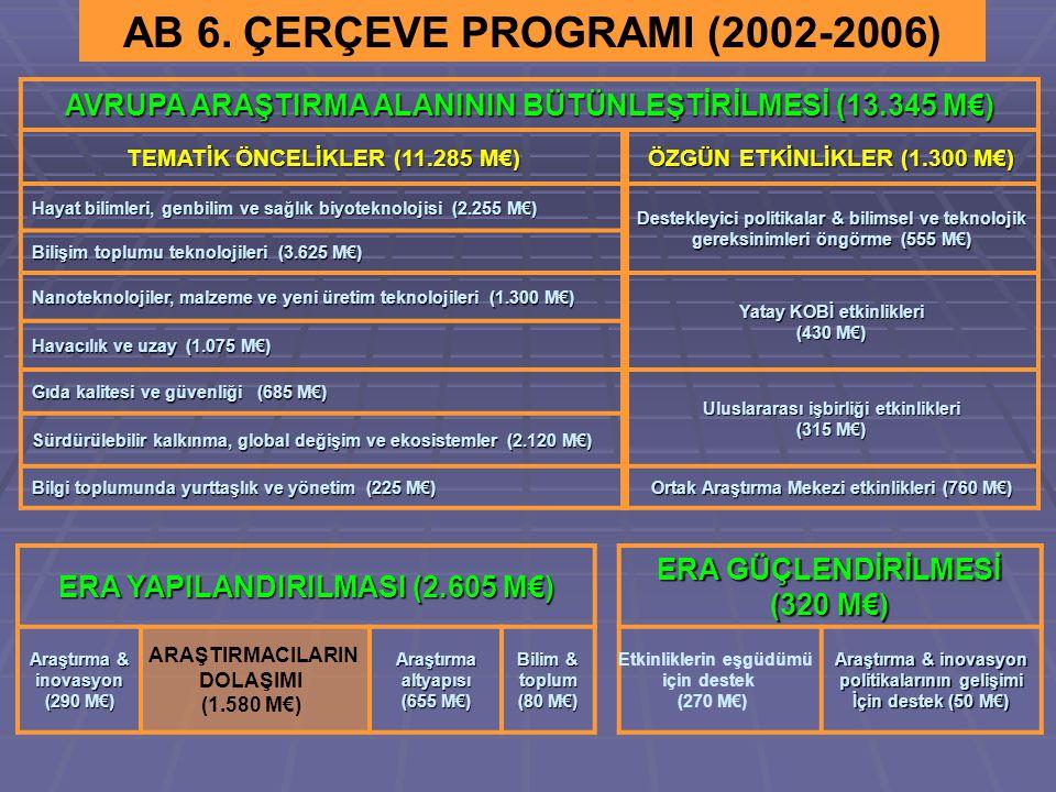 AVRUPA ARAŞTIRMA ALANININ BÜTÜNLEŞTİRİLMESİ (13.345 M€) TEMATİK ÖNCELİKLER (11.285 M€) ÖZGÜN ETKİNLİKLER (1.300 M€) Hayat bilimleri, genbilim ve sağlık biyoteknolojisi (2.255 M€) Destekleyici politikalar & bilimsel ve teknolojik gereksinimleri öngörme (555 M€) Bilişim toplumu teknolojileri (3.625 M€) Nanoteknolojiler, malzeme ve yeni üretim teknolojileri (1.300 M€) Yatay KOBİ etkinlikleri (430 M€) Havacılık ve uzay (1.075 M€) Gıda kalitesi ve güvenliği (685 M€) Uluslararası işbirliği etkinlikleri (315 M€) Sürdürülebilir kalkınma, global değişim ve ekosistemler (2.120 M€) Bilgi toplumunda yurttaşlık ve yönetim (225 M€) Ortak Araştırma Mekezi etkinlikleri (760 M€) ERA YAPILANDIRILMASI (2.605 M€) ERA GÜÇLENDİRİLMESİ (320 M€) Araştırma & inovasyon (290 M€) Araştırmaaltyapısı (655 M€) Bilim & toplum (80 M€) Araştırma & inovasyon politikalarının gelişimi İçin destek (50 M€) AB 6.