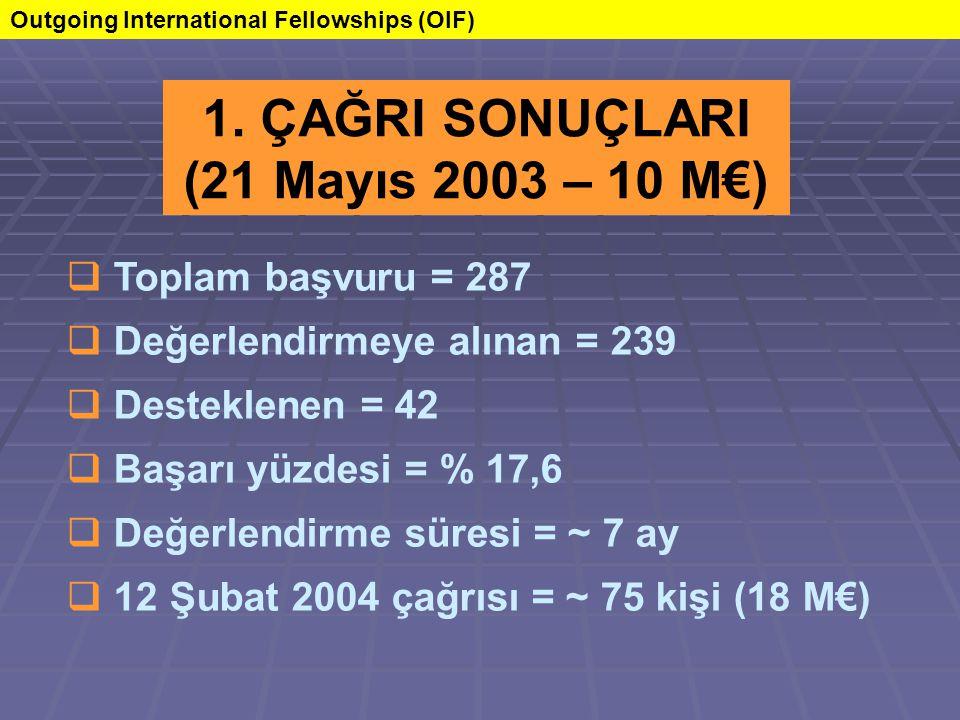  Toplam başvuru = 287  Değerlendirmeye alınan = 239  Desteklenen = 42  Başarı yüzdesi = % 17,6  Değerlendirme süresi = ~ 7 ay  12 Şubat 2004 çağrısı = ~ 75 kişi (18 M€) 1.