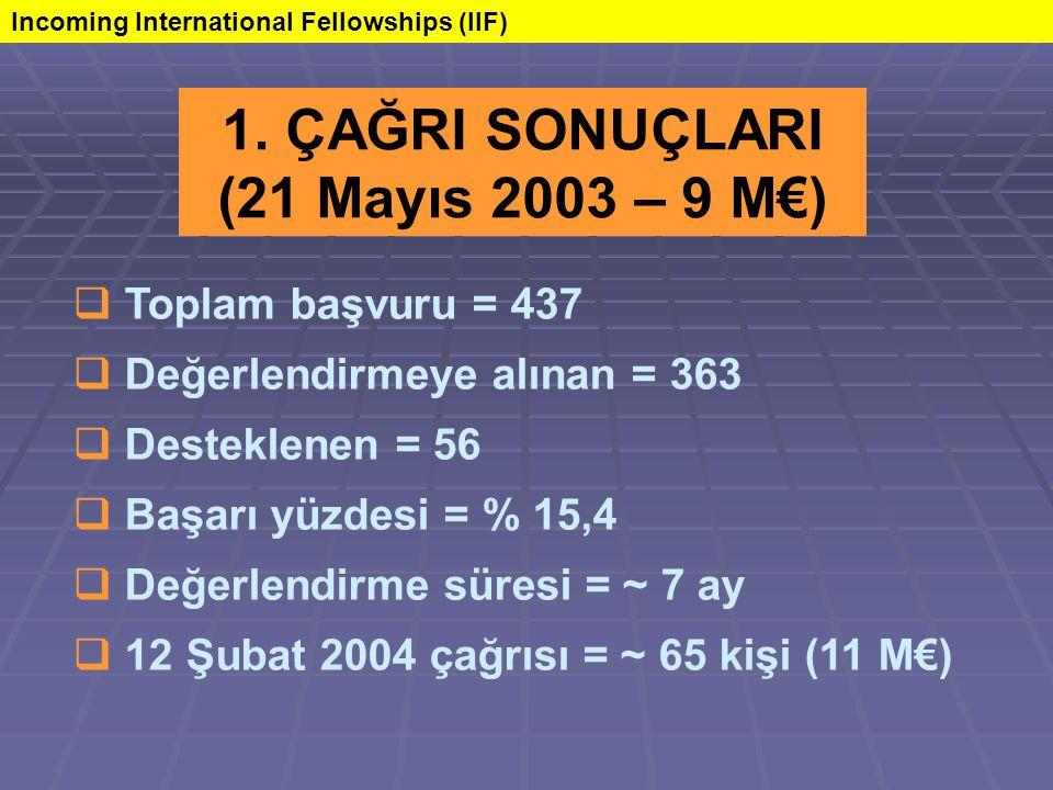  Toplam başvuru = 437  Değerlendirmeye alınan = 363  Desteklenen = 56  Başarı yüzdesi = % 15,4  Değerlendirme süresi = ~ 7 ay  12 Şubat 2004 çağrısı = ~ 65 kişi (11 M€) 1.