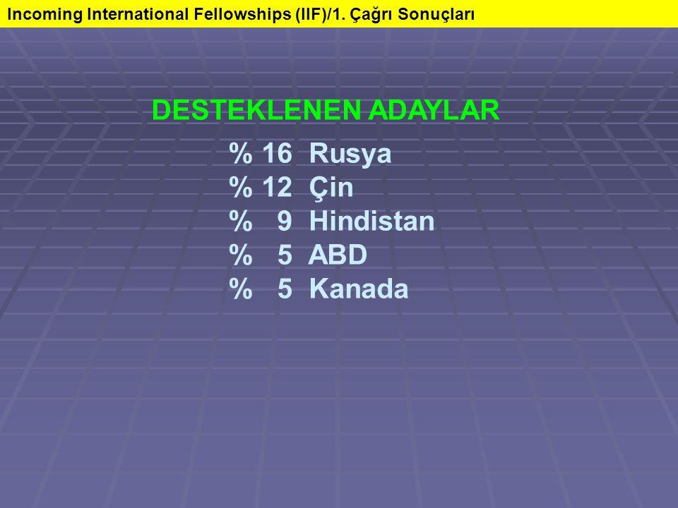 DESTEKLENEN ADAYLAR % 16 Rusya % 12 Çin % 9 Hindistan % 5 ABD % 5 Kanada Incoming International Fellowships (IIF)/1.