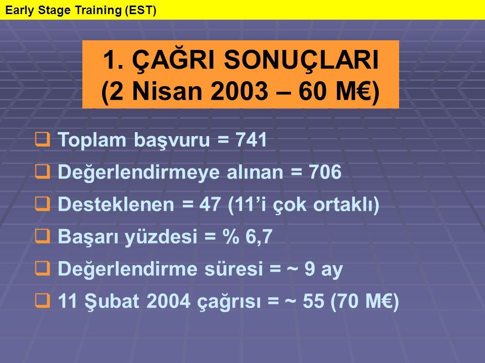 Toplam başvuru = 741  Değerlendirmeye alınan = 706  Desteklenen = 47 (11'i çok ortaklı)  Başarı yüzdesi = % 6,7  Değerlendirme süresi = ~ 9 ay  11 Şubat 2004 çağrısı = ~ 55 (70 M€) 1.
