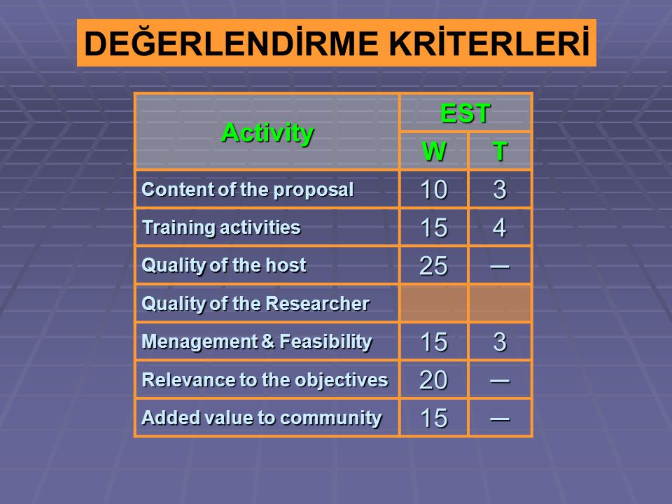DEĞERLENDİRME KRİTERLERİ Activity EST WT Content of the proposal 103 Training activities 154 Quality of the host 25─ Quality of the Researcher Menagement & Feasibility 153 Relevance to the objectives 20─ Added value to community 15─