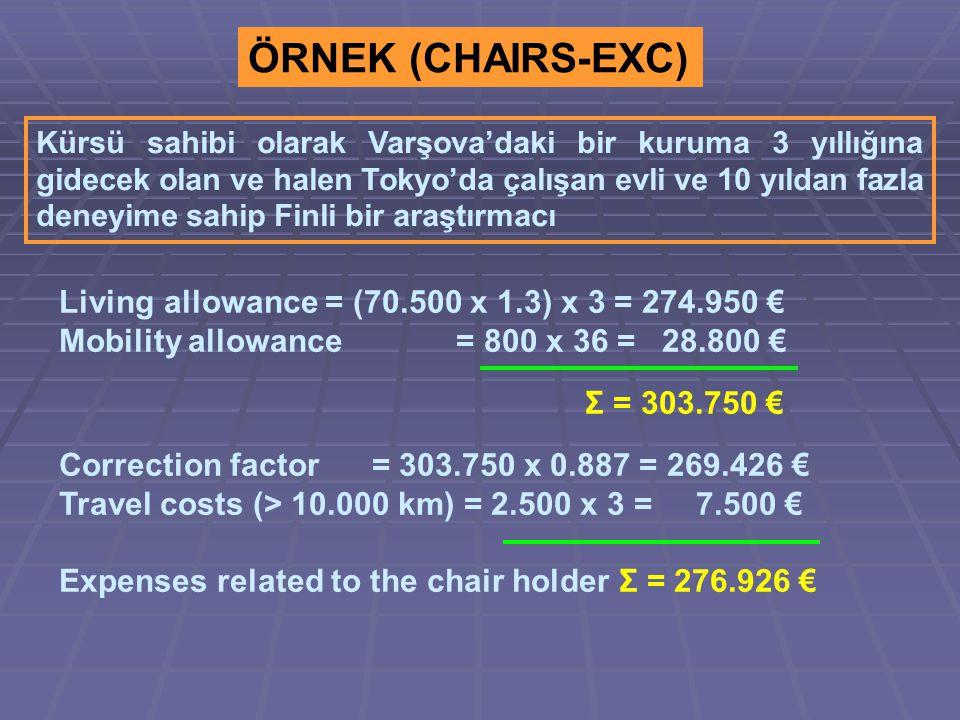 ÖRNEK (CHAIRS-EXC) Kürsü sahibi olarak Varşova'daki bir kuruma 3 yıllığına gidecek olan ve halen Tokyo'da çalışan evli ve 10 yıldan fazla deneyime sahip Finli bir araştırmacı Living allowance = (70.500 x 1.3) x 3 = 274.950 € Mobility allowance = 800 x 36 = 28.800 € Σ = 303.750 € Correction factor = 303.750 x 0.887 = 269.426 € Travel costs (> 10.000 km) = 2.500 x 3 = 7.500 € Expenses related to the chair holder Σ = 276.926 €