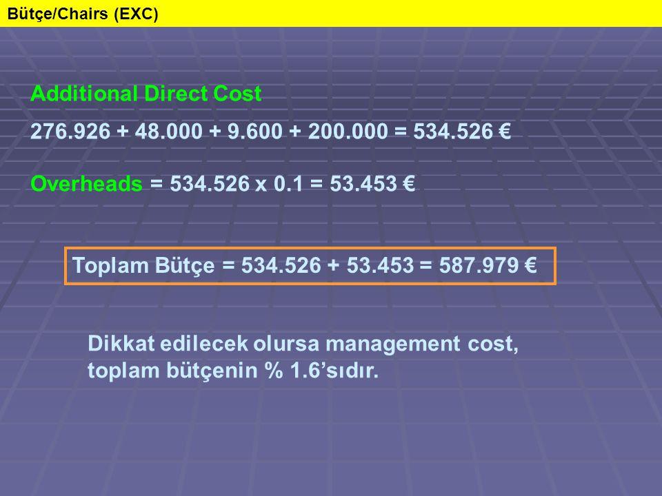 Additional Direct Cost 276.926 + 48.000 + 9.600 + 200.000 = 534.526 € Overheads = 534.526 x 0.1 = 53.453 € Toplam Bütçe = 534.526 + 53.453 = 587.979 € Bütçe/Chairs (EXC) Dikkat edilecek olursa management cost, toplam bütçenin % 1.6'sıdır.