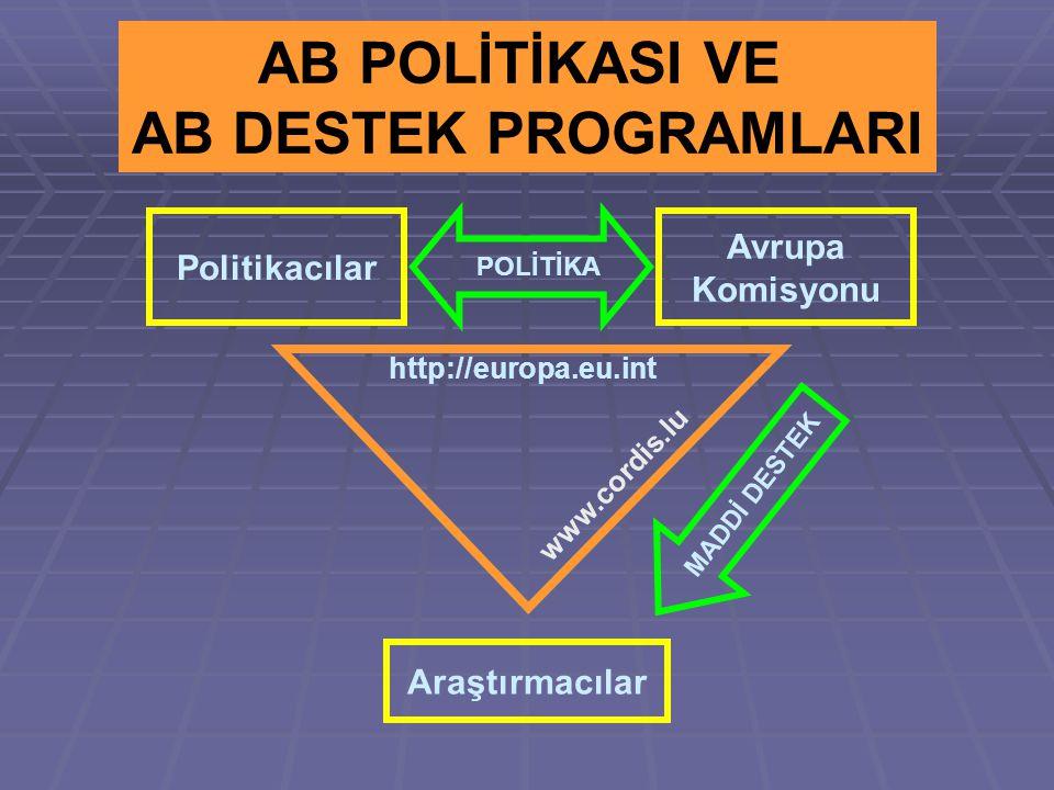 Avrupa Komisyonu Politikacılar Araştırmacılar POLİTİKA MADDİ DESTEK AB POLİTİKASI VE AB DESTEK PROGRAMLARI http://europa.eu.int www.cordis.lu