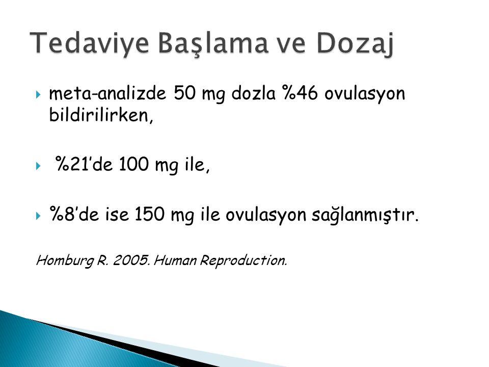 meta-analizde 50 mg dozla %46 ovulasyon bildirilirken,  %21'de 100 mg ile,  %8'de ise 150 mg ile ovulasyon sağlanmıştır. Homburg R. 2005. Human Re