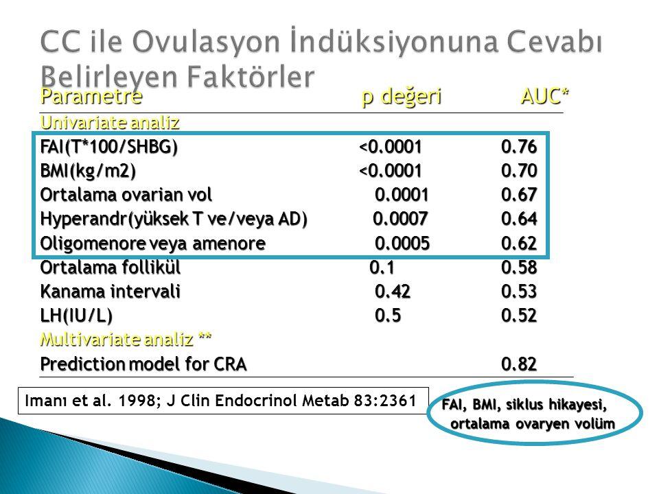 Parametre p değeri AUC* Univariate analiz FAI(T*100/SHBG) <0.00010.76 BMI(kg/m2) <0.00010.70 Ortalama ovarian vol 0.00010.67 Hyperandr(yüksek T ve/vey