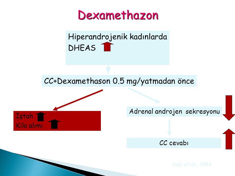 Dexamethazon Hiperandrojenik kadınlarda DHEAS CC+Dexamethason 0.5 mg/yatmadan önce Adrenal androjen sekresyonu CC cevabı İştah Kilo alımı Daly et al.,