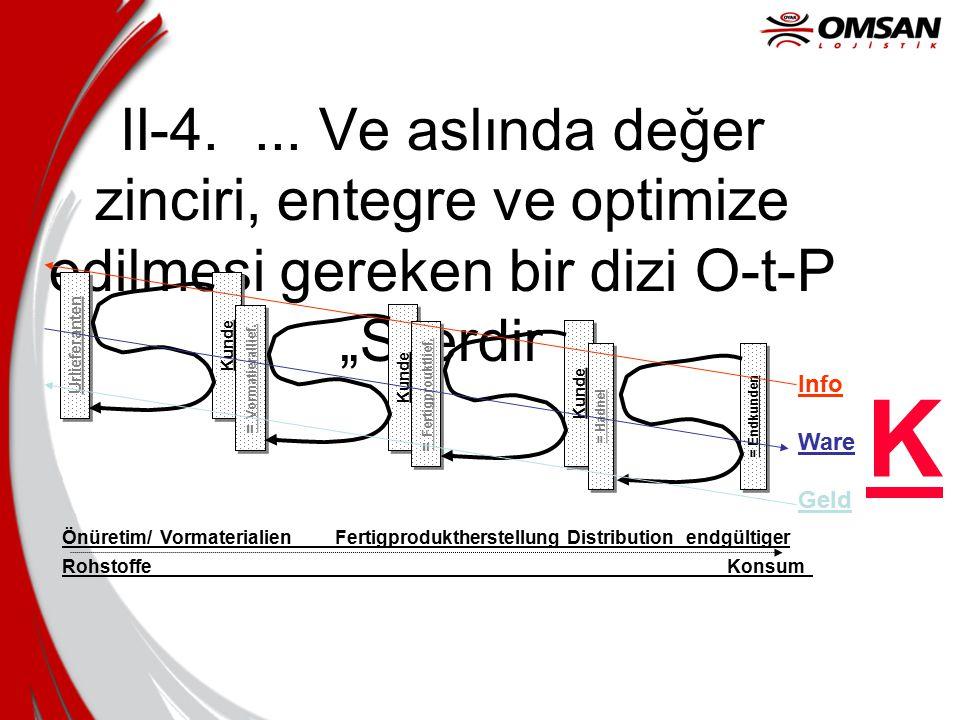 """II-4.... Ve aslında değer zinciri, entegre ve optimize edilmesi gereken bir dizi O-t-P """"S'lerdir Önüretim/ Vormaterialien Fertigproduktherstellung Dis"""
