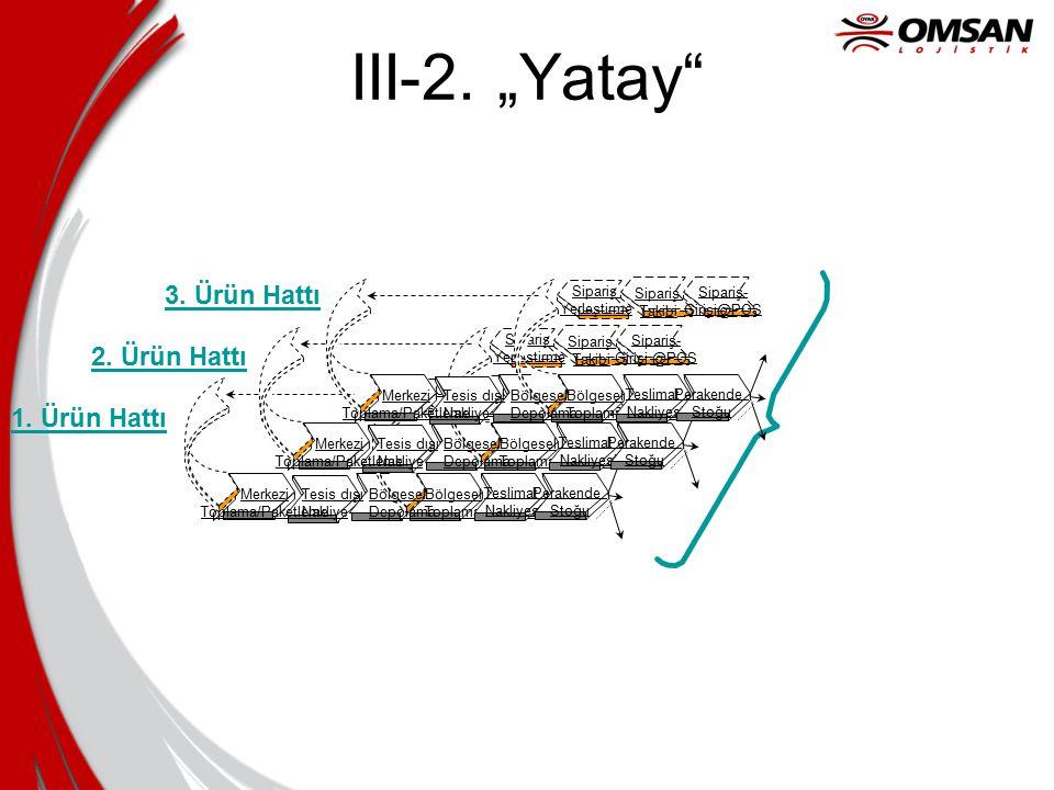 """III-2. """"Yatay"""" Merkezi Toplama/Paketleme Tesis dışı Nakliye Bölgesel Toplama/Paketleme Teslimat Nakliyesi Perakende Stoğu Order- Processing Order- Ent"""
