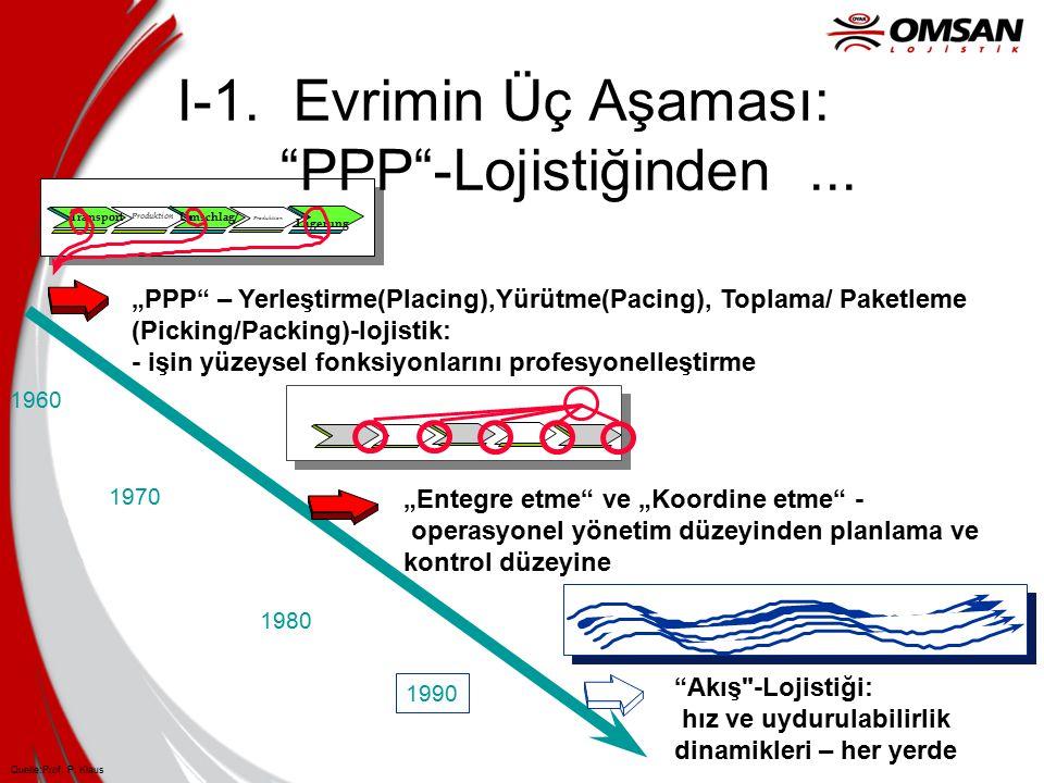 """LZei t Transport Umschlag/ Lagerung Produktion """"PPP – Yerleştirme(Placing),Yürütme(Pacing), Toplama/ Paketleme (Picking/Packing)-lojistik: - işin yüzeysel fonksiyonlarını profesyonelleştirme 1960 """"Entegre etme ve """"Koordine etme - operasyonel yönetim düzeyinden planlama ve kontrol düzeyine 1970 1980 Akış -Lojistiği: hız ve uydurulabilirlik dinamikleri – her yerde 1990 Quelle:Prof."""