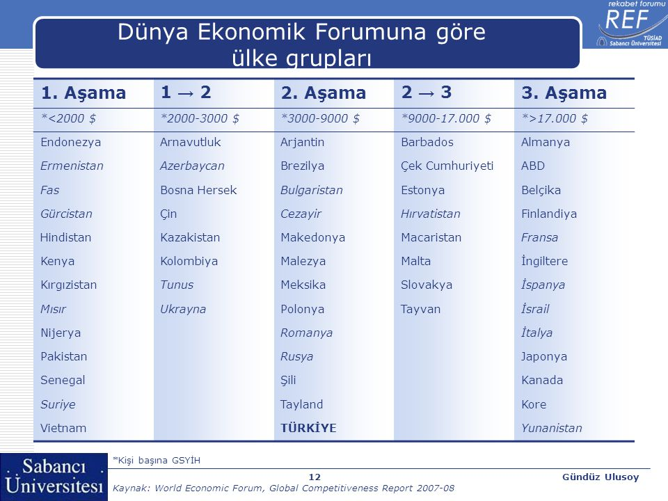 Gündüz Ulusoy12 Dünya Ekonomik Forumuna göre ülke grupları 1. Aşama1 → 22. Aşama2 → 33. Aşama *<2000 $*2000-3000 $*3000-9000 $*9000-17.000 $*>17.000 $
