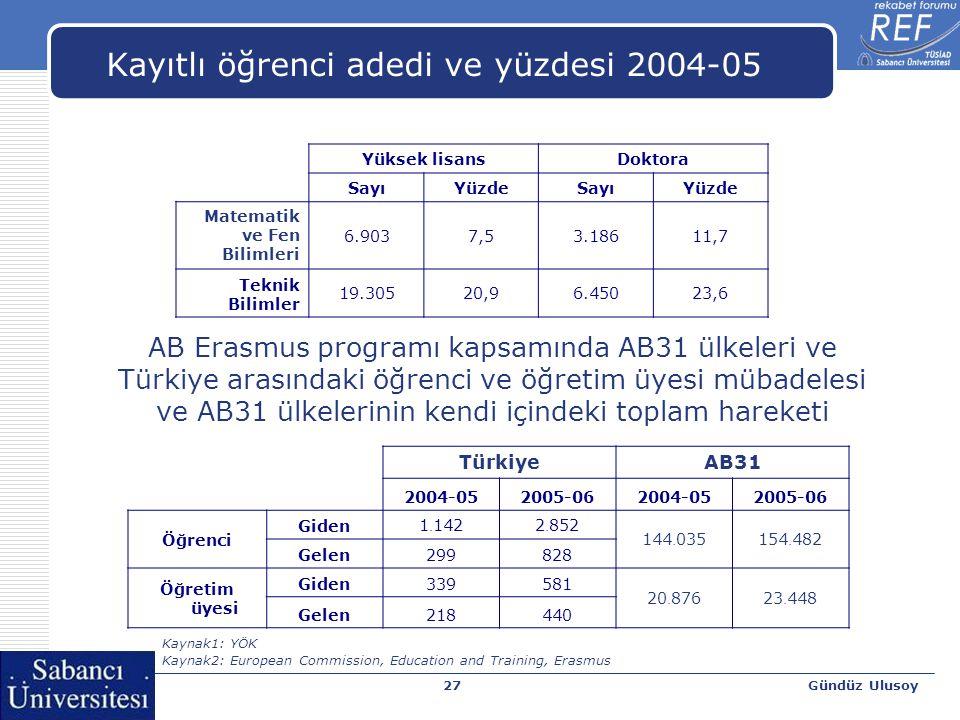 Gündüz Ulusoy27 Kayıtlı öğrenci adedi ve yüzdesi 2004-05 Yüksek lisansDoktora SayıYüzdeSayıYüzde Matematik ve Fen Bilimleri 6.9037,53.18611,7 Teknik B