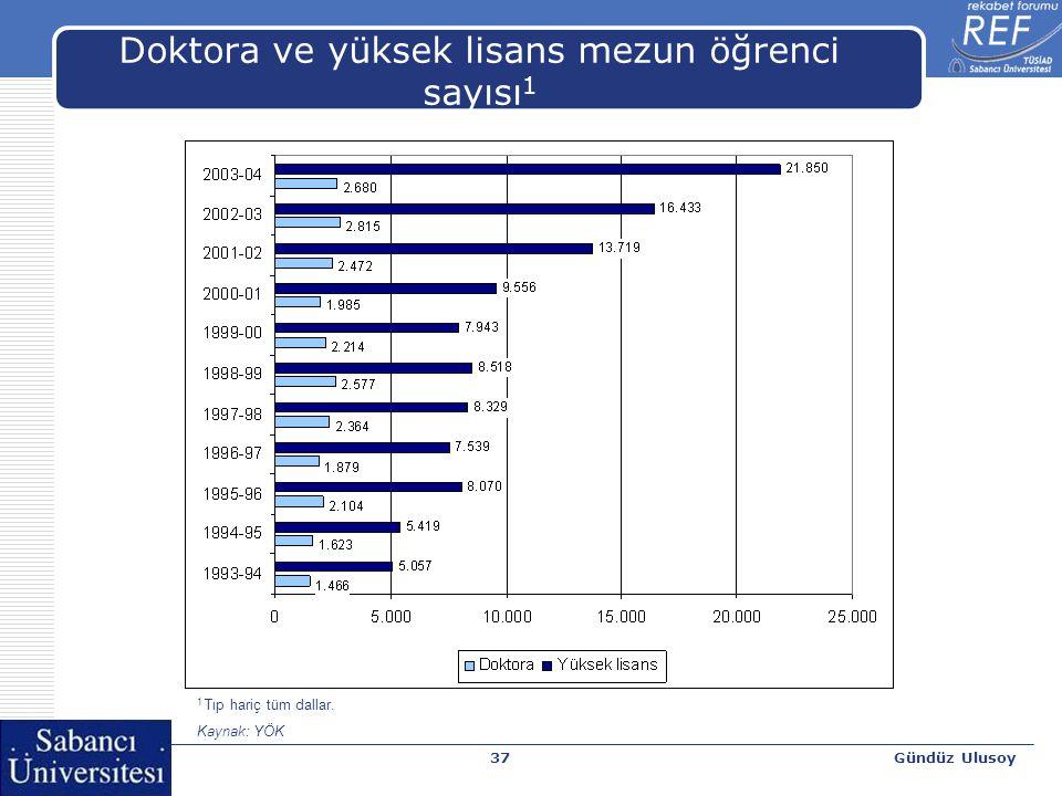 Gündüz Ulusoy37 Doktora ve yüksek lisans mezun öğrenci sayısı 1 1 Tıp hariç tüm dallar. Kaynak: YÖK