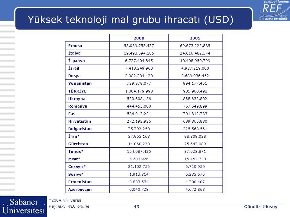 Gündüz Ulusoy43 Yüksek teknoloji mal grubu ihracatı (USD) 20002005 Fransa58.039.753.42769.673.222.885 İtalya19.498.594.18524.616.482.374 İspanya6.727.