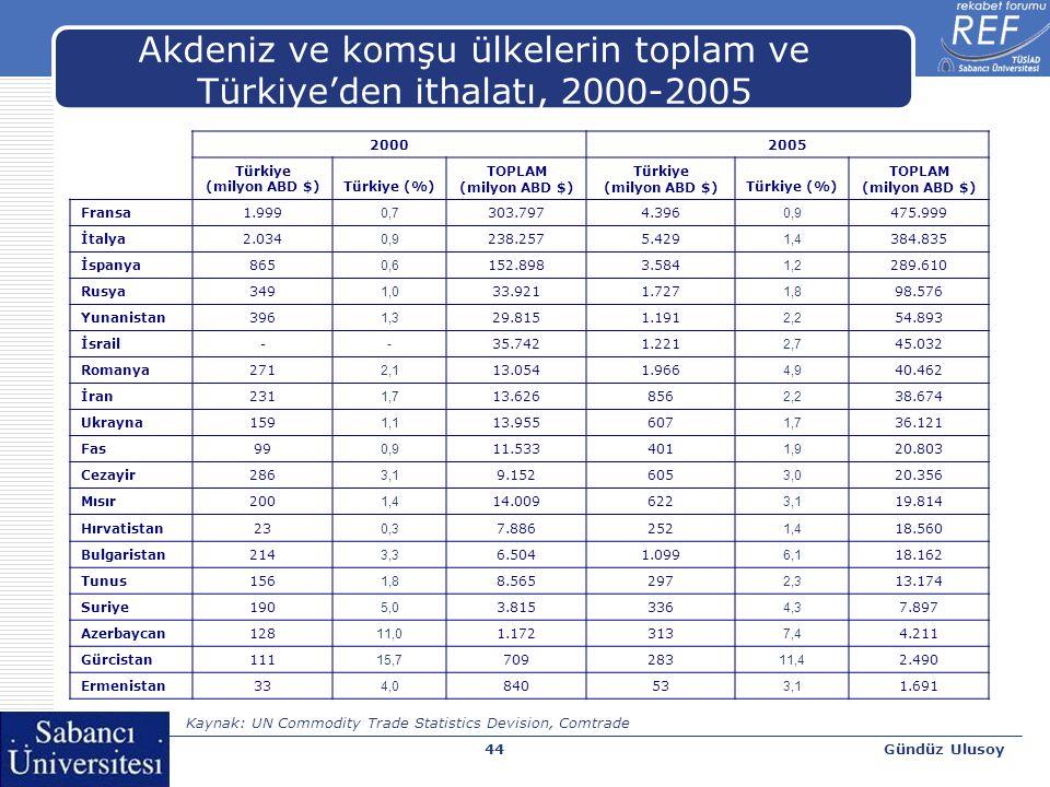 Gündüz Ulusoy44 Akdeniz ve komşu ülkelerin toplam ve Türkiye'den ithalatı, 2000-2005 20002005 Türkiye (milyon ABD $)Türkiye (%) TOPLAM (milyon ABD $)