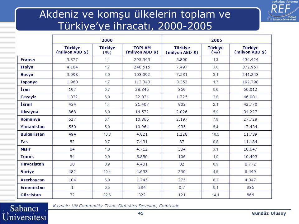 Gündüz Ulusoy45 Akdeniz ve komşu ülkelerin toplam ve Türkiye'ye ihracatı, 2000-2005 20002005 Türkiye (milyon ABD $) Türkiye (%) TOPLAM (milyon ABD $)