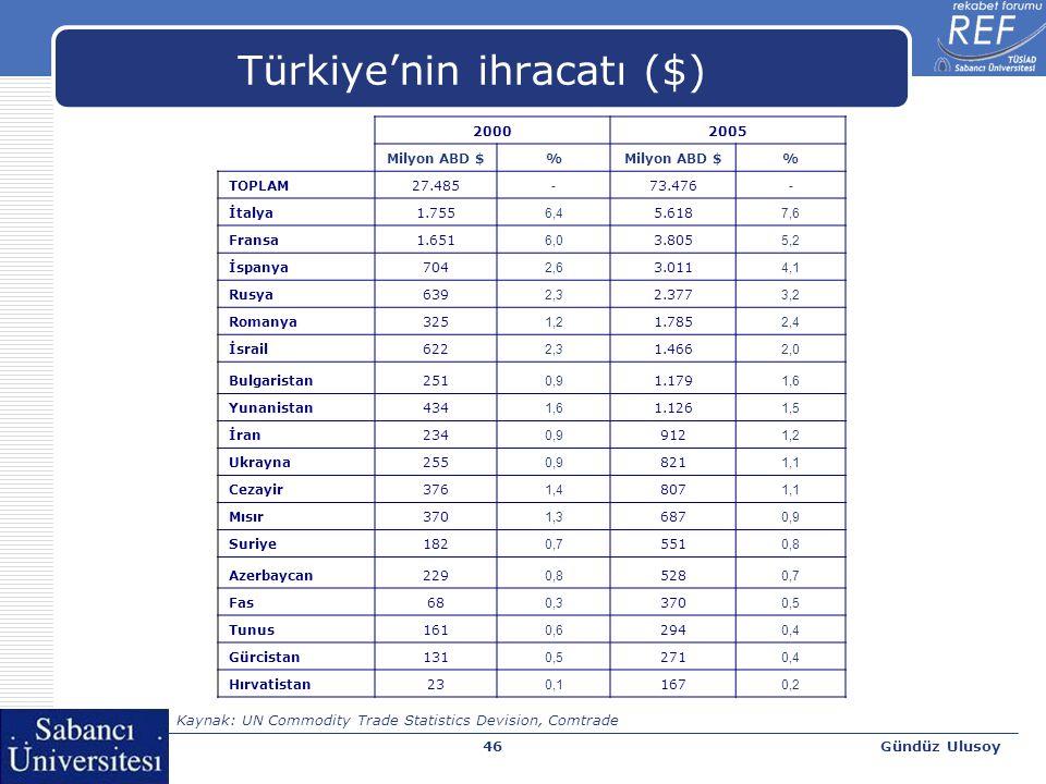 Gündüz Ulusoy46 Türkiye'nin ihracatı ($) 20002005 Milyon ABD $% % TOPLAM27.485 - 73.476 - İtalya1.755 6,4 5.618 7,6 Fransa1.651 6,0 3.805 5,2 İspanya7